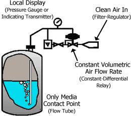 How an air bubbler measures liquid level