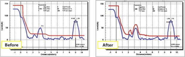 Self-learning ech suppression technology shown on charts, before and after