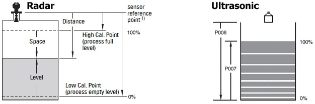 ultrasonic vs radar level setup radar vs ultrasonic level calibration points (the devil's in the level transmitter wiring diagram at nearapp.co