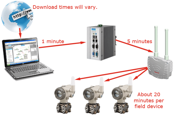 The complete roadmap to incremental updates on a Honeywell YR6000 wireless system
