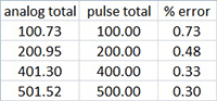 Compare analog total and pulse total and display percent error