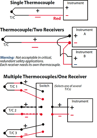 Wiring diagrams for single thermocouple to instrument, one thermocouple to two instruments, and multiple thermocouples to a switch and a single instrument.