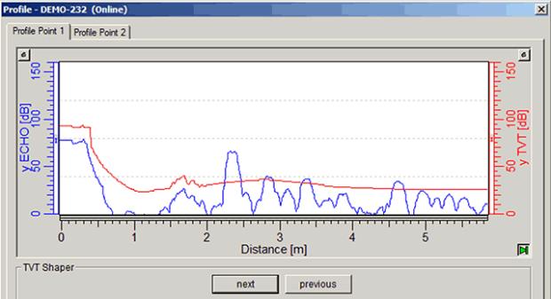 TVT curve adjusted to suppress false echoes.