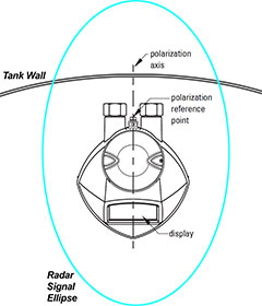 radar ellipse intersecting the tank wall