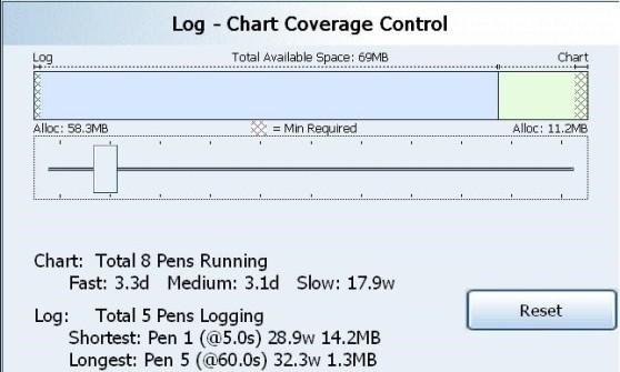 Log- Chart Coverage Control 2