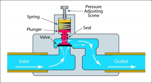 How a Backpressure Regulator Works
