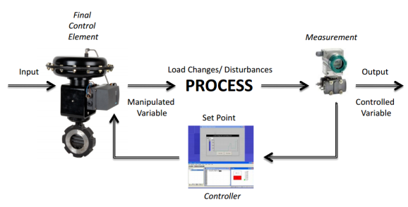 The Control Loop